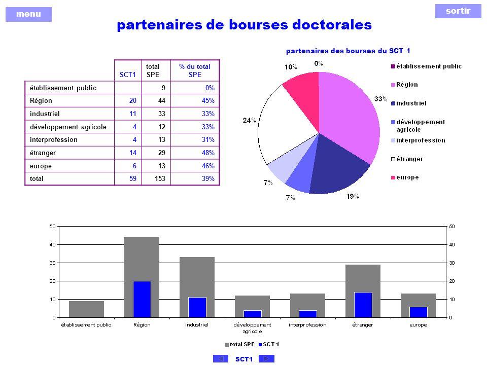 sortir menu SCT1 partenaires de bourses doctorales SCT1 total SPE % du total SPE établissement public 90% Région204445% industriel113333% développement agricole41233% interprofession41331% étranger142948% europe61346% total5915339% partenaires des bourses du SCT 1