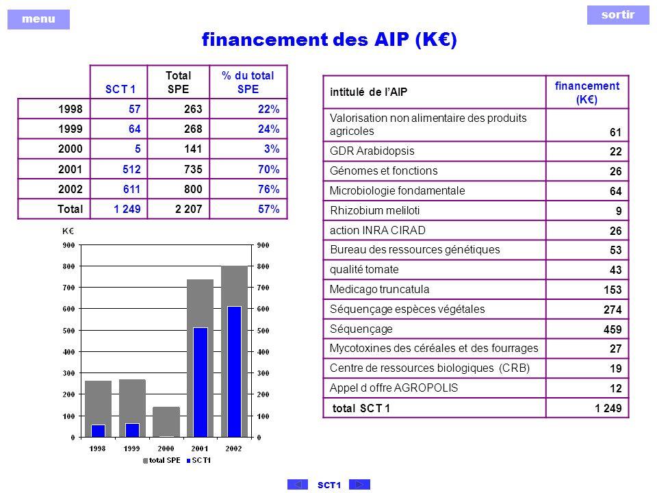 sortir menu SCT1 financement des AIP (K) SCT 1 Total SPE % du total SPE 19985726322% 19996426824% 200051413% 200151273570% 200261180076% Total1 2492 20757% intitulé de lAIP financement (K) Valorisation non alimentaire des produits agricoles61 GDR Arabidopsis22 Génomes et fonctions26 Microbiologie fondamentale64 Rhizobium meliloti9 action INRA CIRAD26 Bureau des ressources génétiques53 qualité tomate43 Medicago truncatula153 Séquençage espèces végétales274 Séquençage459 Mycotoxines des céréales et des fourrages27 Centre de ressources biologiques (CRB)19 Appel d offre AGROPOLIS12 total SCT 11 249