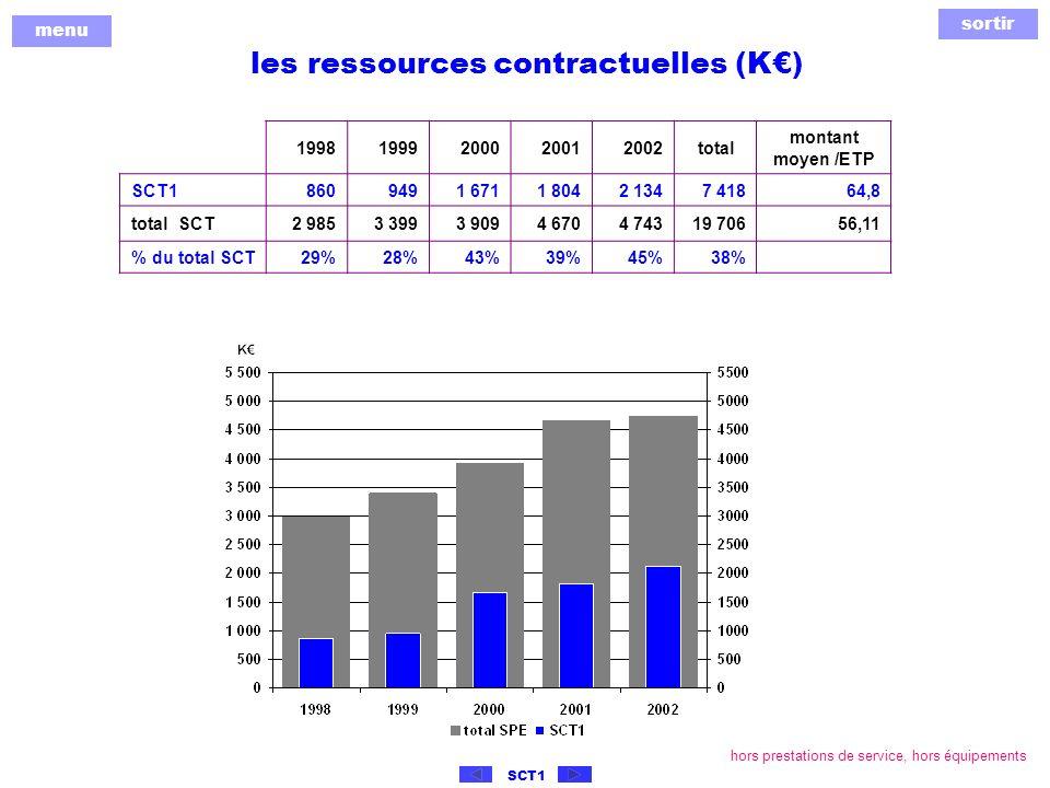 sortir menu SCT1 les ressources contractuelles (K) 19981999200020012002total montant moyen /ETP SCT18609491 6711 8042 1347 41864,8 total SCT2 9853 3993 9094 6704 74319 70656,11 % du total SCT29%28%43%39%45%38% hors prestations de service, hors équipements