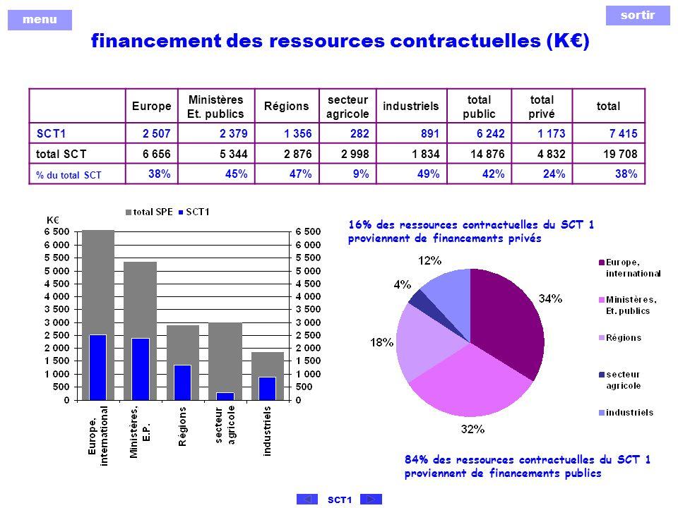 sortir menu SCT1 financement des ressources contractuelles (K) Europe Ministères Et.