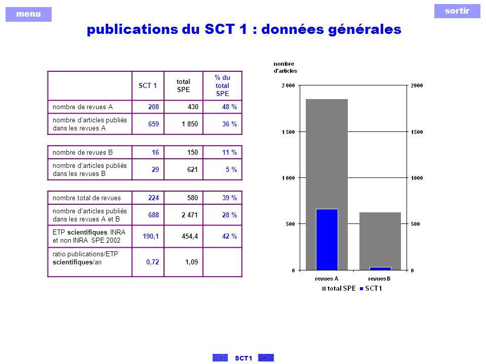 sortir menu SCT1 publications du SCT 1 : données générales SCT 1 total SPE % du total SPE nombre de revues A20843048 % nombre d articles publiés dans les revues A 6591 85036 % nombre de revues B 1615011 % nombre d articles publiés dans les revues B 296215 % nombre total de revues 22458039 % nombre d articles publiés dans les revues A et B 6882 47128 % ETP scientifiques INRA et non INRA SPE 2002 190,1 454,442 % ratio publications/ETP scientifiques/an0,721,09