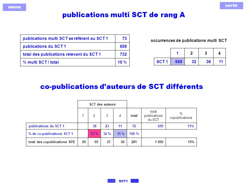 sortir menu SCT1 publications multi SCT de rang A 1234 SCT 1 659323611 publications multi SCT se référant au SCT 173 publications du SCT 1659 total des publications relevant du SCT 1732 % multi SCT / total10 % occurrences de publications multi SCT co-publications dauteurs de SCT différents SCT des auteurs 1234total total publications du SCT % copublications publications du SCT 1 3823117265911% % de co-publications SCT 153 %32 %15 %100 % total des copublications SPE856967602811 85015%