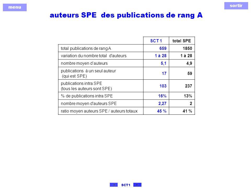 sortir menu SCT1 auteurs SPE des publications de rang A SCT 1total SPE total publications de rang A6591850 variation du nombre total d auteurs1 à 28 nombre moyen dauteurs5,14,9 publications à un seul auteur (qui est SPE) 1759 publications intra SPE (tous les auteurs sont SPE) 103237 % de publications intra SPE16%13% nombre moyen d auteurs SPE2,272 ratio moyen auteurs SPE / auteurs totaux45 %41 %