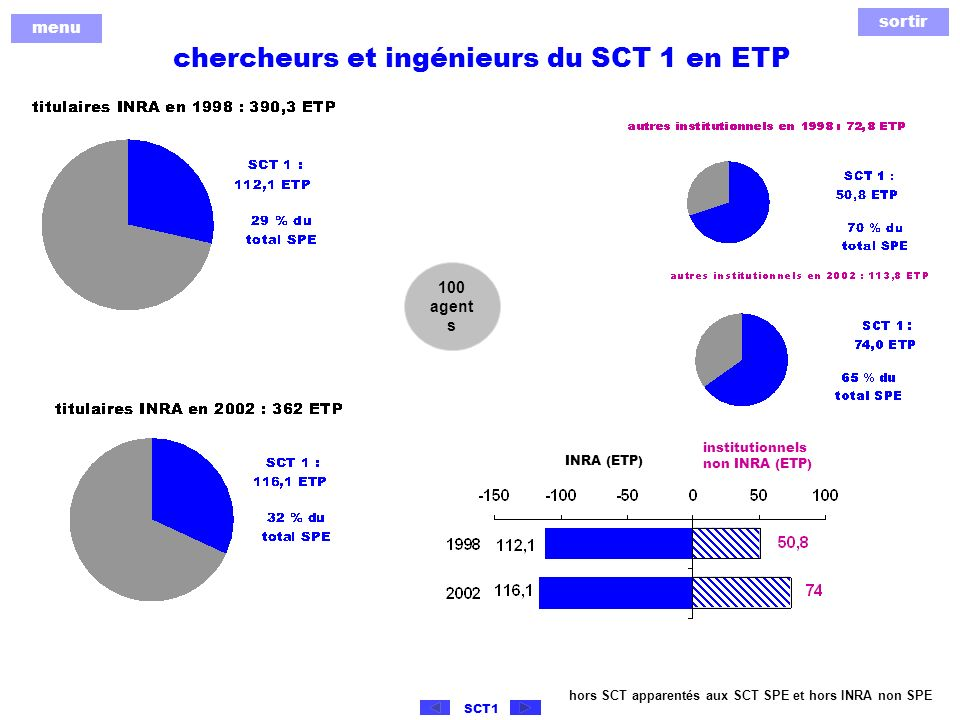 sortir menu SCT1 chercheurs et ingénieurs du SCT 1 en ETP hors SCT apparentés aux SCT SPE et hors INRA non SPE 100 agent s institutionnels non INRA (ETP) INRA (ETP)