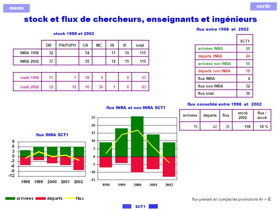 sortir menu SCT1 démographie des chercheurs et ingénieurs INRA du SCT 1 âge moyen 44,4 ans 2002 âge moyen 43,4 ans 1998