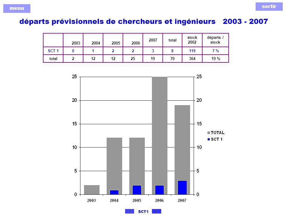sortir menu SCT1 départs prévisionnels de chercheurs et ingénieurs 2003 - 2007 2003200420052006 2007total stock 2002 départs / stock SCT 10122381197 % total212 25197036419 %