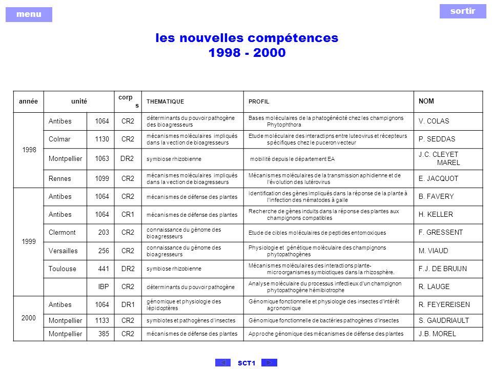 sortir menu SCT1 les nouvelles compétences 2001 - 2002 annéeunité corp s THEMATIQUEPROFIL NOM 2001 Antibes1112IR2 génomique et physiologie des lépidoptères Gestion et utilisation d une plate-forme de génomique fonctionnelle pour un programme de génomique des Lépidoptères F.