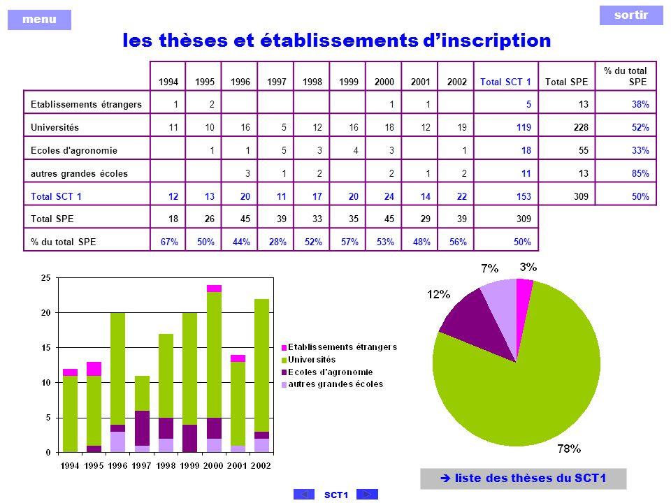 sortir menu SCT1 Publications du SCT1 de rang A de 1998 à 2002 et leur « Impact Factor » (IF) Impact FactorSCT 1 total SPE % du total SPE > 512415083 % 3 à 516027359 % 2 à 39032329 % 1 à 216250627% < à 110955732 % NC1441 34 % Total6591 85036 % dans la liste des 29 revues à IF 1 réunissant 50 % des publications : SCT 1 total SPE % du total SPE nombre de revues262990 % nombre darticles publiés dans ces revues25970737 %