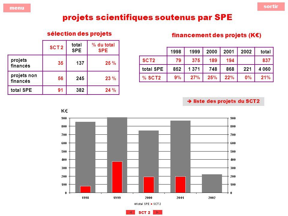 sortir menu SCT 2 projets scientifiques soutenus par SPE SCT 2 total SPE % du total SPE projets financés 3513725 % projets non financés 5624523 % total SPE9138224 % sélection des projets financement des projets (K) 19981999200020012002total SCT279375189194 837 total SPE8521 3717488682214 060 % SCT29%27%25%22%0%21% liste des projets du SCT2