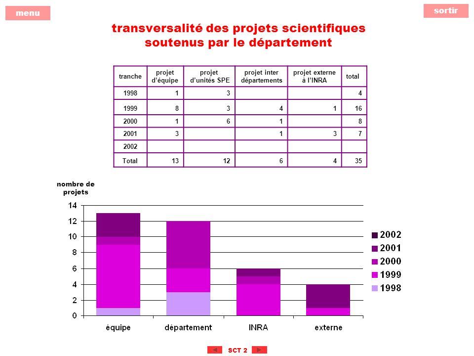 sortir menu SCT 2 transversalité des projets scientifiques soutenus par le département tranche projet déquipe projet dunités SPE projet inter départements projet externe à lINRA total 199813 4 1999834116 20001618 20013137 2002 Total13126435 nombre de projets