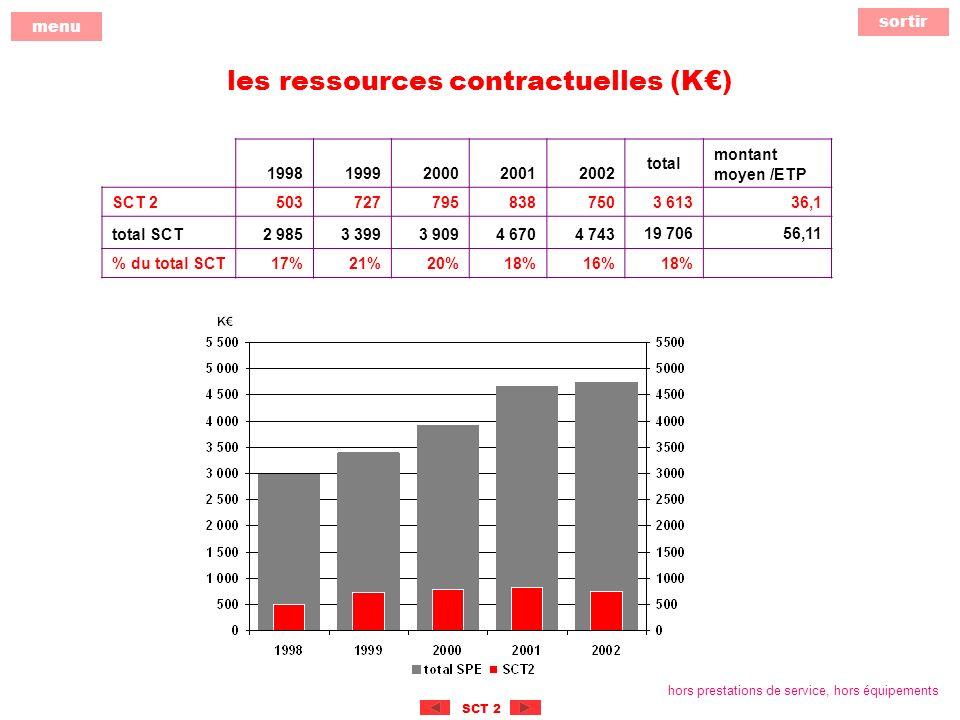 sortir menu SCT 2 les ressources contractuelles (K) 19981999200020012002 total montant moyen /ETP SCT 2503727795838750 3 61336,1 total SCT2 9853 3993 9094 6704 743 19 70656,11 % du total SCT17%21%20%18%16%18% hors prestations de service, hors équipements