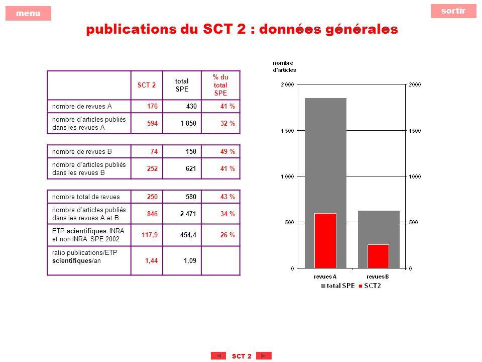 sortir menu SCT 2 publications du SCT 2 : données générales SCT 2 total SPE % du total SPE nombre de revues A 17643041 % nombre d articles publiés dans les revues A 5941 85032 % nombre de revues B 7415049 % nombre d articles publiés dans les revues B 25262141 % nombre total de revues 25058043 % nombre d articles publiés dans les revues A et B 8462 47134 % ETP scientifiques INRA et non INRA SPE 2002 117,9 454,426 % ratio publications/ETP scientifiques/an1,441,09