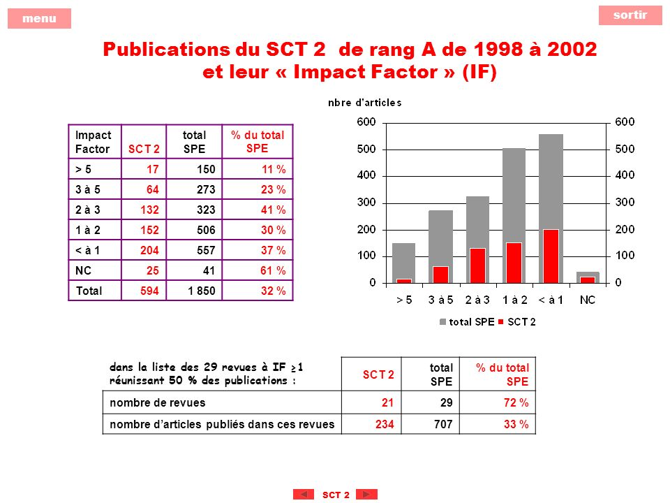 sortir menu SCT 2 Publications du SCT 2 de rang A de 1998 à 2002 et leur « Impact Factor » (IF) Impact FactorSCT 2 total SPE % du total SPE > 51715011 % 3 à 56427323 % 2 à 313232341 % 1 à 215250630 % < à 120455737 % NC2541 61 % Total5941 85032 % dans la liste des 29 revues à IF 1 réunissant 50 % des publications : SCT 2 total SPE % du total SPE nombre de revues212972 % nombre darticles publiés dans ces revues23470733 %