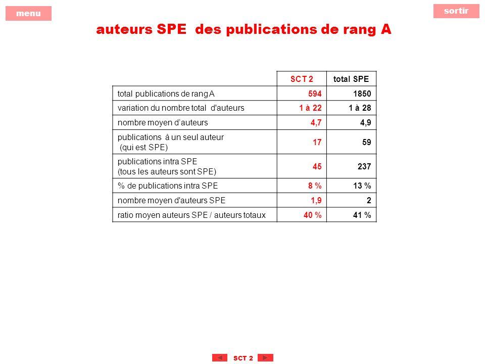 sortir menu SCT 2 auteurs SPE des publications de rang A SCT 2total SPE total publications de rang A5941850 variation du nombre total d auteurs1 à 221 à 28 nombre moyen dauteurs4,74,9 publications à un seul auteur (qui est SPE) 1759 publications intra SPE (tous les auteurs sont SPE) 45237 % de publications intra SPE8 %13 % nombre moyen d auteurs SPE1,92 ratio moyen auteurs SPE / auteurs totaux40 %41 %