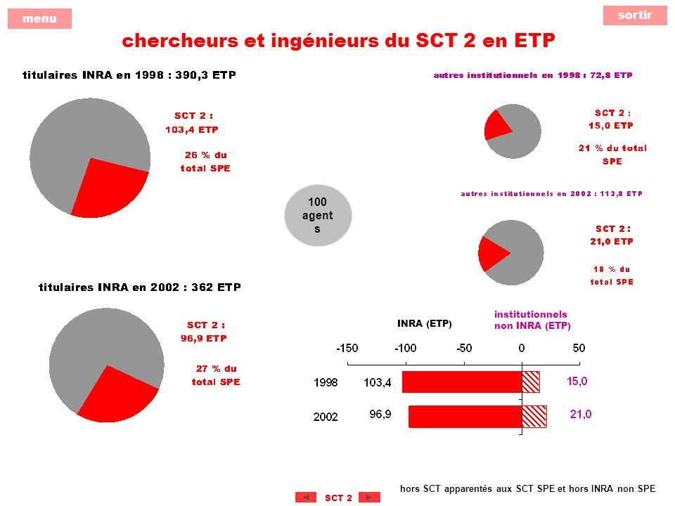 sortir menu SCT 2 chercheurs et ingénieurs du SCT 2 en ETP hors SCT apparentés aux SCT SPE et hors INRA non SPE 100 agent s institutionnels non INRA (ETP) INRA (ETP)