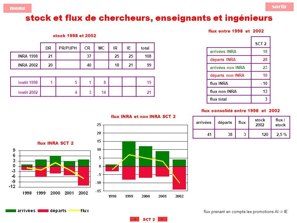 sortir menu SCT 2 stock et flux de chercheurs, enseignants et ingénieurs DRPR/PUPHCRMCIRIEtotal INRA 1998213725 108 INRA 20022040182199 instit 19981518 15 instit 2002431421 arrivéesdépartsflux stock 2002 flux / stock 413831202,5 % SCT 2 arrivées INRA18 départs INRA28 arrivées non INRA23 départs non INRA10 flux INRA- 10 flux non INRA13 flux total3 stock 1998 et 2002 flux entre 1998 et 2002 flux consolidé entre 1998 et 2002 flux INRA et non INRA SCT 2 flux INRA SCT 2 flux prenant en compte les promotions AI -> IE