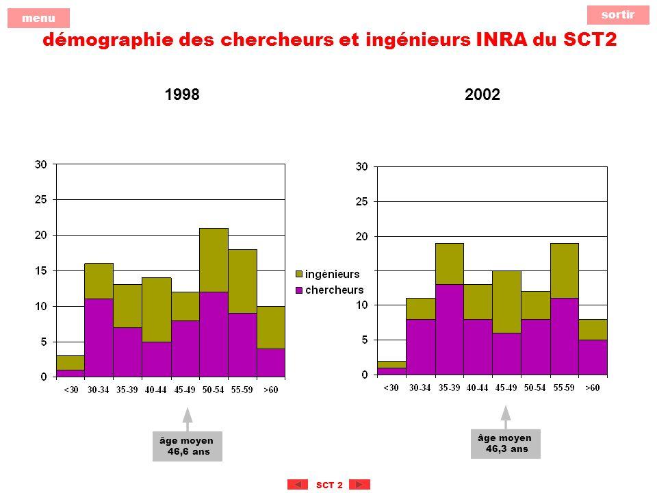 sortir menu SCT 2 démographie des chercheurs et ingénieurs INRA du SCT2 âge moyen 46,6 ans 1998 âge moyen 46,3 ans 2002