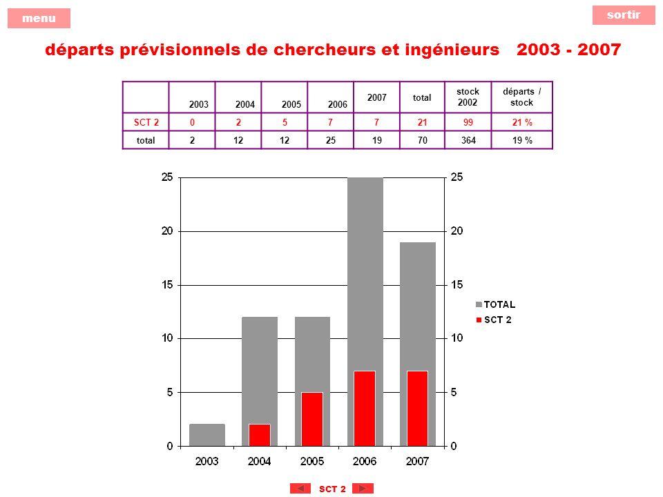 sortir menu SCT 2 départs prévisionnels de chercheurs et ingénieurs 2003 - 2007 2003200420052006 2007total stock 2002 départs / stock SCT 202577219921 % total212 25197036419 %