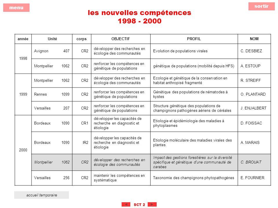 sortir menu SCT 2 les nouvelles compétences 1998 - 2000 année UnitécorpsOBJECTIFPROFILNOM 1998 Avignon407CR2 développer des recherches en écologie des communautés Evolution de populations viralesC.