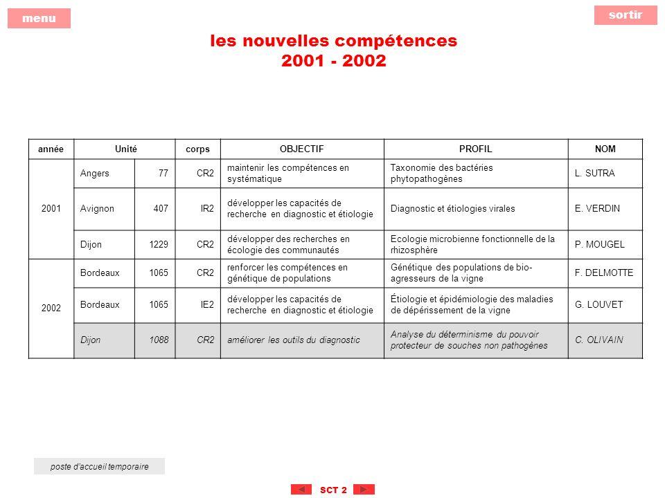 sortir menu SCT 2 les nouvelles compétences 2001 - 2002 poste daccueil temporaire année UnitécorpsOBJECTIFPROFILNOM 2001 Angers77CR2 maintenir les compétences en systématique Taxonomie des bactéries phytopathogènes L.