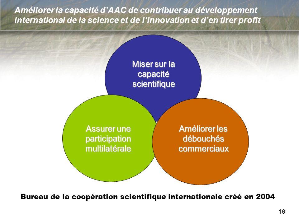 Améliorer la capacité dAAC de contribuer au développement international de la science et de linnovation et den tirer profit Bureau de la coopération s