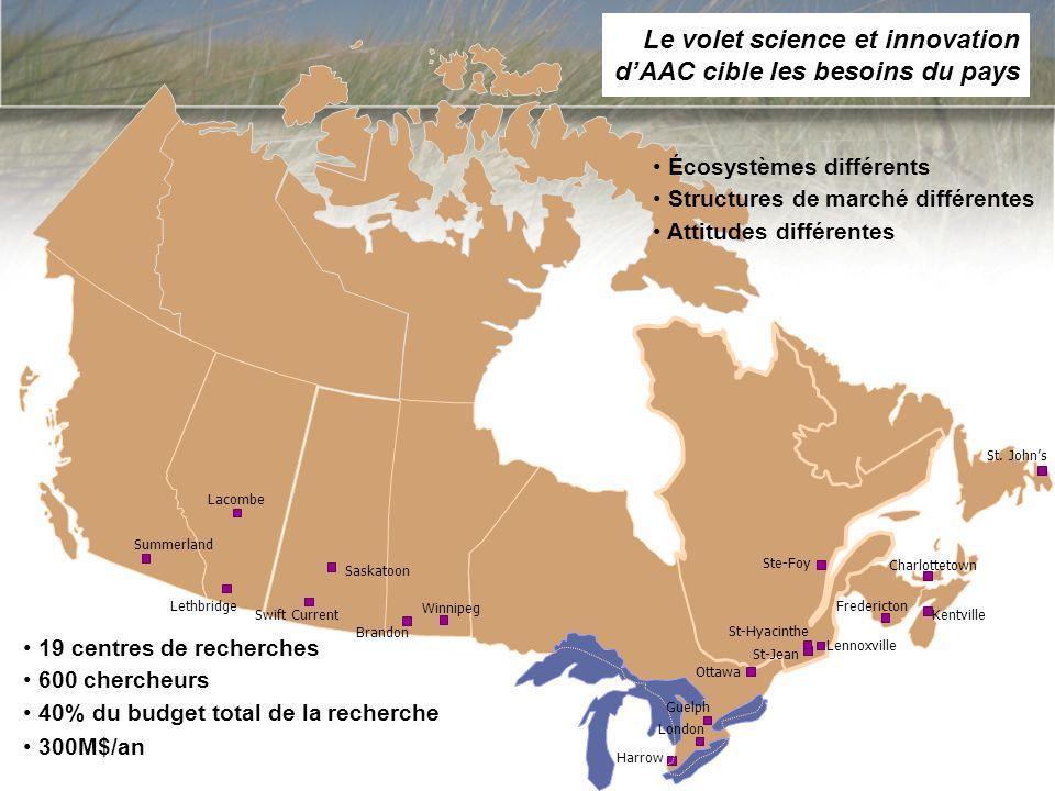 Lacombe Lethbridge Winnipeg Harrow St-Jean St-Hyacinthe Lennoxville Ste-Foy Charlottetown Kentville St. Johns Ottawa Fredericton Brandon Saskatoon Swi