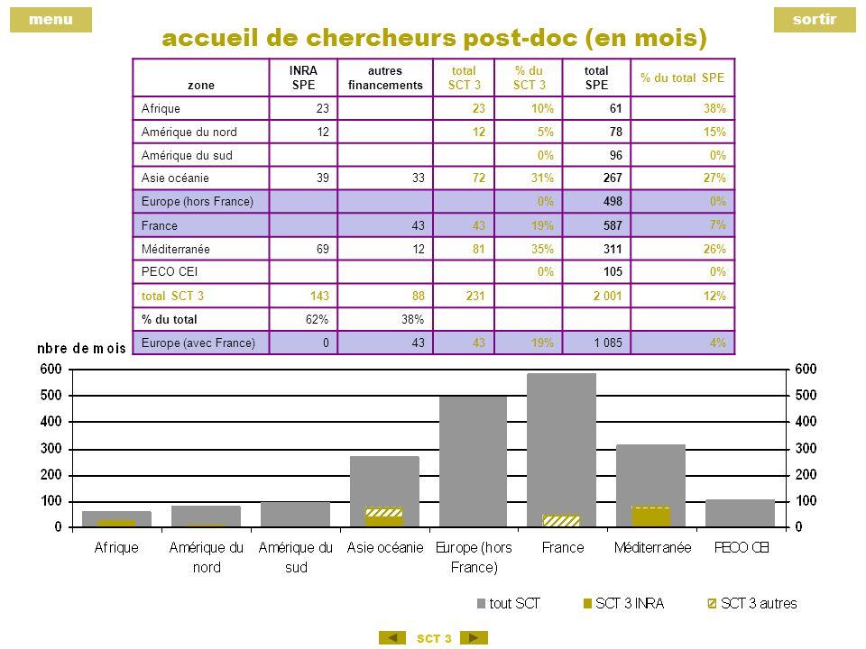 menusortir SCT 3 accueil de chercheurs post-doc (en mois) zone INRA SPE autres financements total SCT 3 % du SCT 3 total SPE % du total SPE Afrique23 10%61 38% Amérique du nord12 5%78 15% Amérique du sud 0%96 0% Asie océanie39337231%267 27% Europe (hors France) 0%498 0% France 43 19%587 7% Méditerranée69128135%311 26% PECO CEI 0%105 0% total SCT 3143882312 001 12% % du total62%38% Europe (avec France)043 19%1 0854%