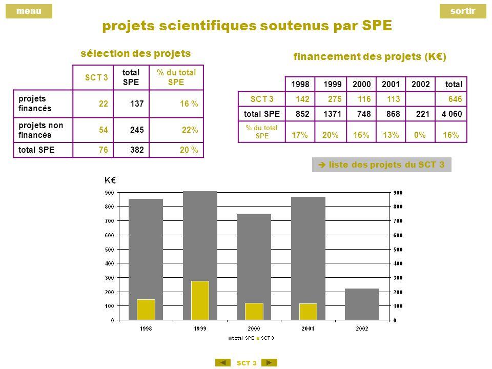 menusortir SCT 3 projets scientifiques soutenus par SPE SCT 3 total SPE % du total SPE projets financés 2213716 % projets non financés 5424522% total SPE7638220 % sélection des projets financement des projets (K) 19981999200020012002total SCT 3142275116113 646 total SPE85213717488682214 060 % du total SPE 17%20%16%13%0%16% liste des projets du SCT 3