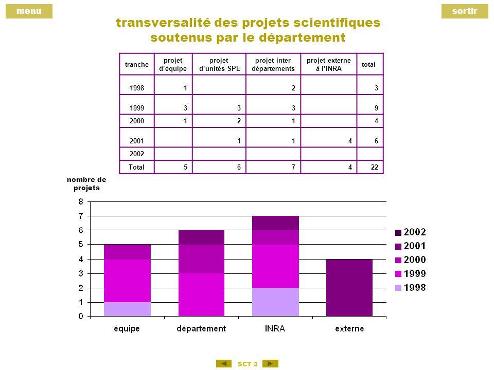 menusortir SCT 3 transversalité des projets scientifiques soutenus par le département tranche projet déquipe projet dunités SPE projet inter départements projet externe à lINRA total 199812 3 19993339 20001214 20011146 2002 Total567422 nombre de projets
