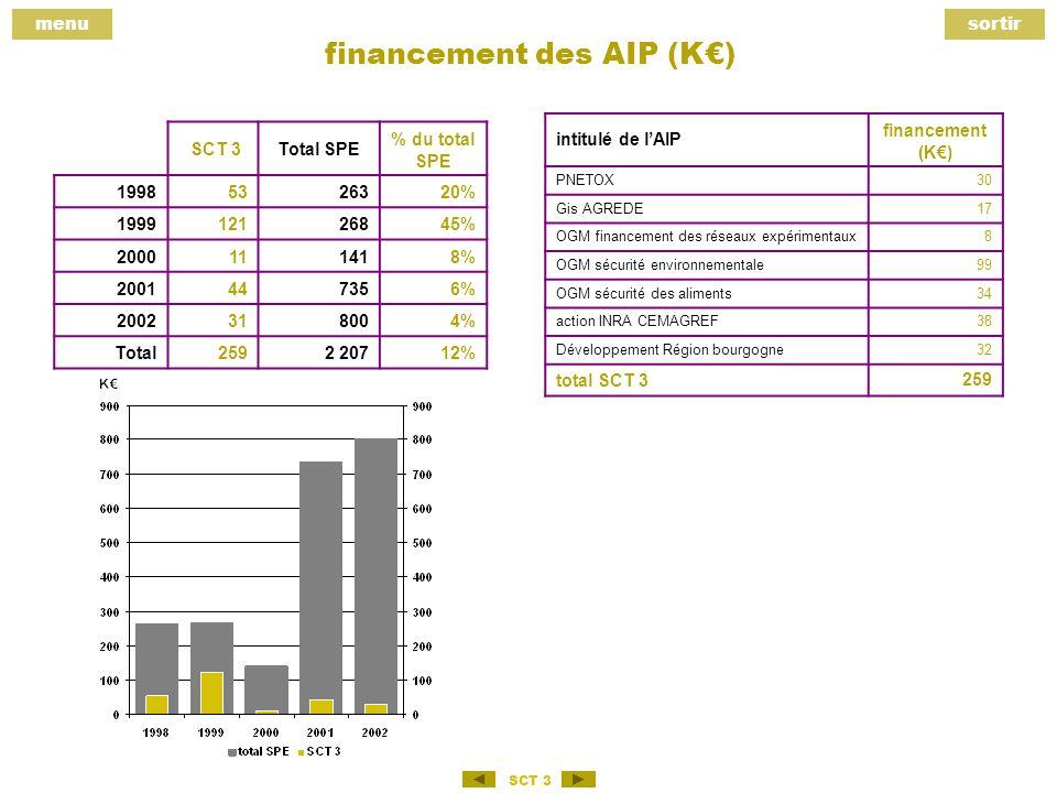 menusortir SCT 3 financement des AIP (K) SCT 3Total SPE % du total SPE 19985326320% 199912126845% 2000111418% 2001447356% 2002318004% Total2592 20712% intitulé de lAIP financement (K) PNETOX30 Gis AGREDE17 OGM financement des réseaux expérimentaux8 OGM sécurité environnementale99 OGM sécurité des aliments34 action INRA CEMAGREF38 Développement Région bourgogne 32 total SCT 3259