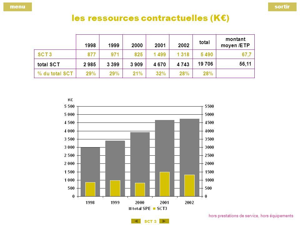 menusortir SCT 3 les ressources contractuelles (K) 19981999200020012002 total montant moyen /ETP SCT 38779718251 4991 318 5 49067,7 total SCT2 9853 3993 9094 6704 743 19 70656,11 % du total SCT29% 21%32%28% hors prestations de service, hors équipements