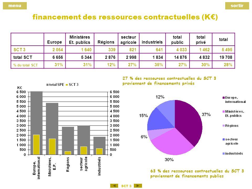 menusortir SCT 3 financement des ressources contractuelles (K) Europe Ministères Et.