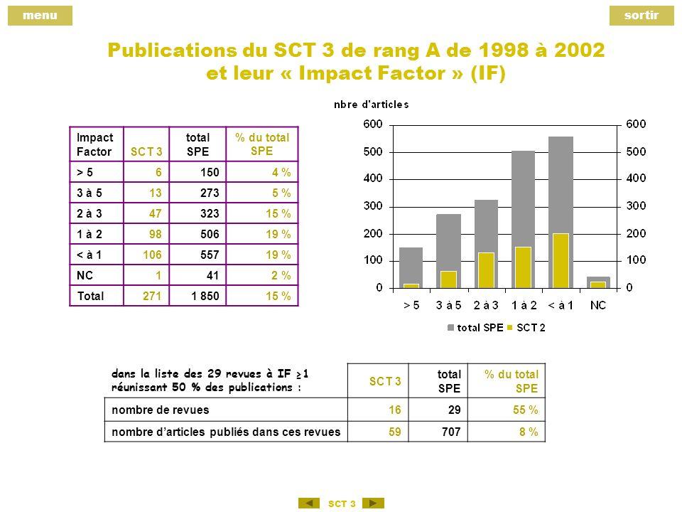 menusortir SCT 3 Publications du SCT 3 de rang A de 1998 à 2002 et leur « Impact Factor » (IF) Impact FactorSCT 3 total SPE % du total SPE > 561504 % 3 à 5132735 % 2 à 34732315 % 1 à 29850619 % < à 110655719 % NC141 2 % Total2711 85015 % dans la liste des 29 revues à IF 1 réunissant 50 % des publications : SCT 3 total SPE % du total SPE nombre de revues162955 % nombre darticles publiés dans ces revues597078 %