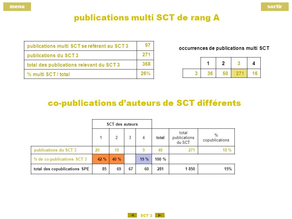 menusortir SCT 3 publications multi SCT de rang A publications multi SCT se référant au SCT 3 97 publications du SCT total des publications relevant du SCT % multi SCT / total 26% occurrences de publications multi SCT co-publications dauteurs de SCT différents SCT des auteurs 1234total total publications du SCT % copublications publications du SCT % % de co-publications SCT 342 %40 %19 %100 % total des copublications SPE %