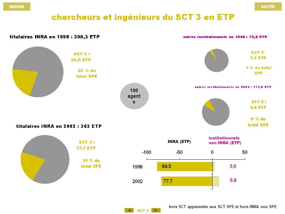 menusortir SCT 3 chercheurs et ingénieurs du SCT 3 en ETP hors SCT apparentés aux SCT SPE et hors INRA non SPE 100 agent s institutionnels non INRA (ETP) INRA (ETP)