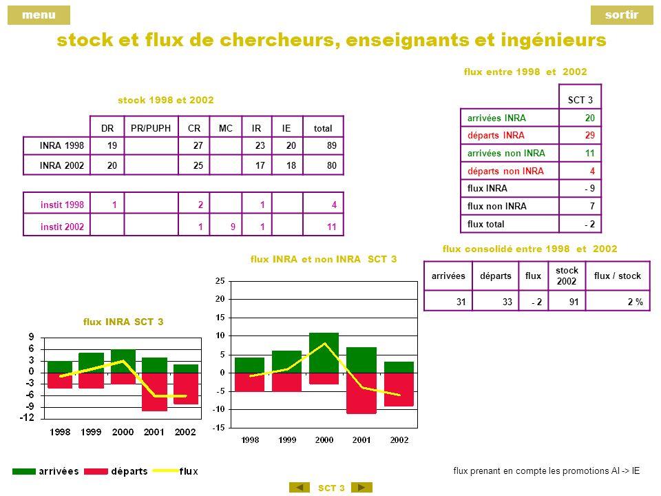 menusortir SCT 3 stock et flux de chercheurs, enseignants et ingénieurs DRPR/PUPHCRMCIRIEtotal INRA 19981927232089 INRA 20022025171880 instit 19981214 instit 200219111 arrivéesdépartsflux stock 2002 flux / stock 3133- 2912 % SCT 3 arrivées INRA20 départs INRA29 arrivées non INRA11 départs non INRA4 flux INRA- 9 flux non INRA7 flux total- 2 stock 1998 et 2002 flux entre 1998 et 2002 flux consolidé entre 1998 et 2002 flux INRA et non INRA SCT 3 flux INRA SCT 3 flux prenant en compte les promotions AI -> IE