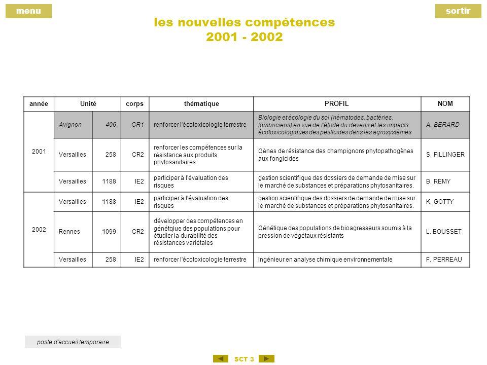 menusortir SCT 3 les nouvelles compétences 2001 - 2002 poste daccueil temporaire année UnitécorpsthématiquePROFILNOM 2001 Avignon406CR1renforcer l écotoxicologie terrestre Biologie et écologie du sol (nématodes, bactéries, lombriciens) en vue de l étude du devenir et les impacts écotoxicologiques des pesticides dans les agrosystèmes A.