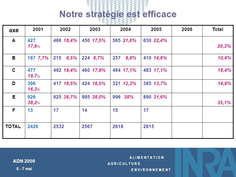 A L I M E N T A T I O N A G R I C U L T U R E E N V I R O N N E M E N T ADN 2009 5 - 7 mai Notre stratégie est efficace axe 200120022003200420052006To
