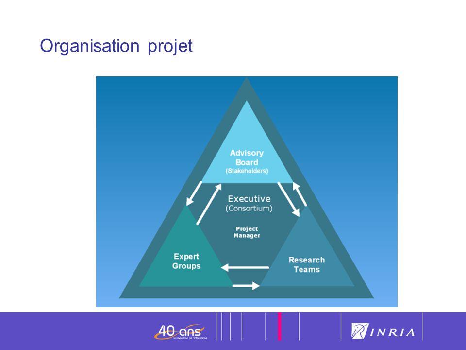 10 Organisation projet