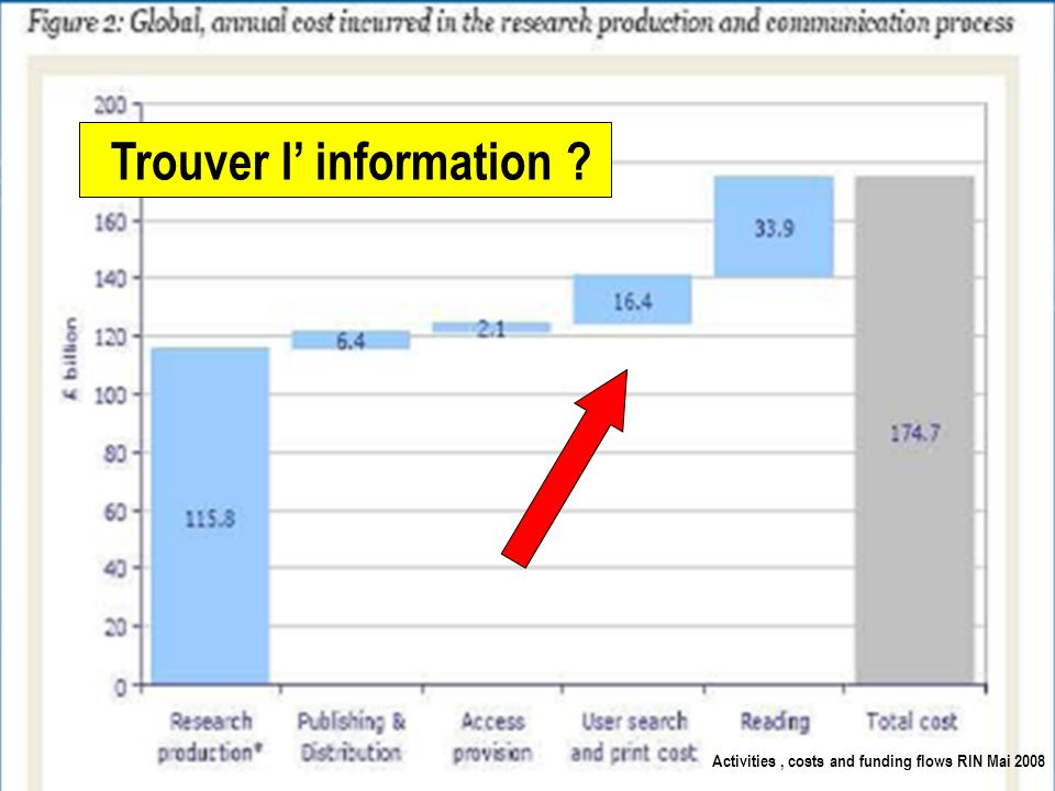 10 Trouver l information ? Activities, costs and funding flows RIN Mai 2008