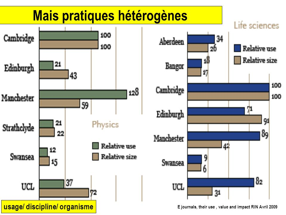 5 Mais pratiques hétérogènes usage/ discipline/ organisme E journals, their use, value and impact RIN Avril 2009