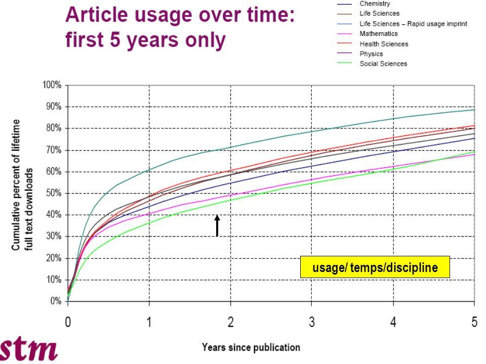 7 usage/ ancienneté de parution /discipline E journals, their use, value and impact RIN Avril 2009