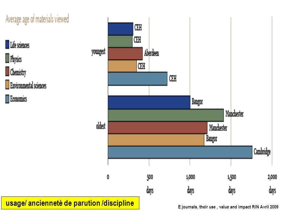 8 Un lien usage/ résultats ? E journals, their use, value and impact RIN Avril 2009 Life sciences