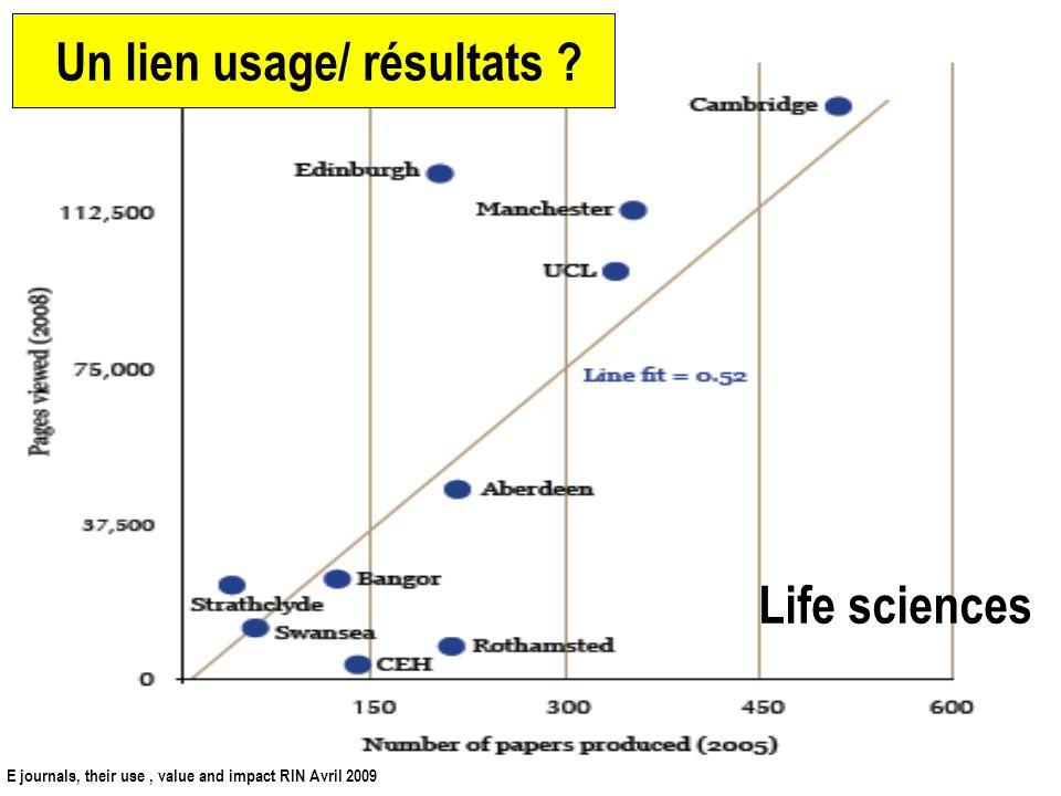 9 Usage des revues électroniques/articles publiés/doctorats/budgets de recherche