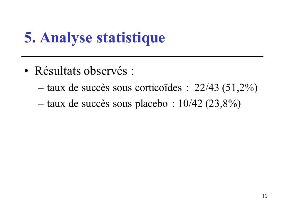 11 5. Analyse statistique Résultats observés : –taux de succès sous corticoïdes : 22/43 (51,2%) –taux de succès sous placebo : 10/42 (23,8%)