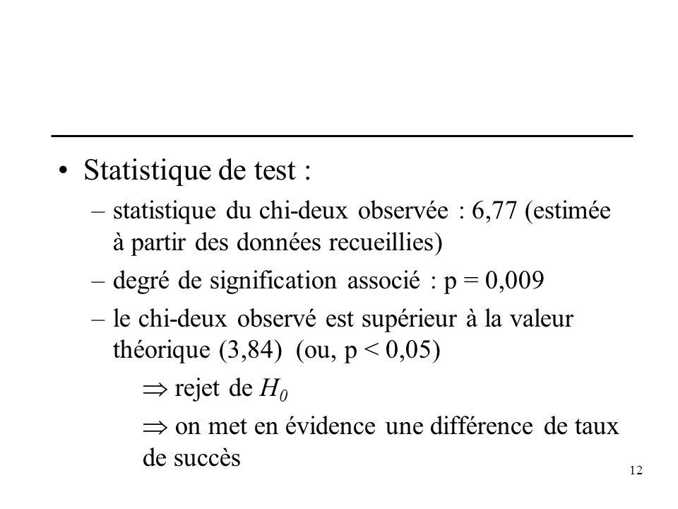 12 Statistique de test : –statistique du chi-deux observée : 6,77 (estimée à partir des données recueillies) –degré de signification associé : p = 0,0