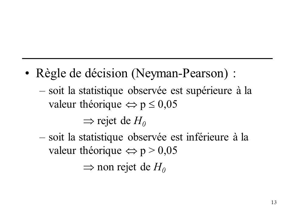13 Règle de décision (Neyman-Pearson) : –soit la statistique observée est supérieure à la valeur théorique p 0,05 rejet de H 0 –soit la statistique ob