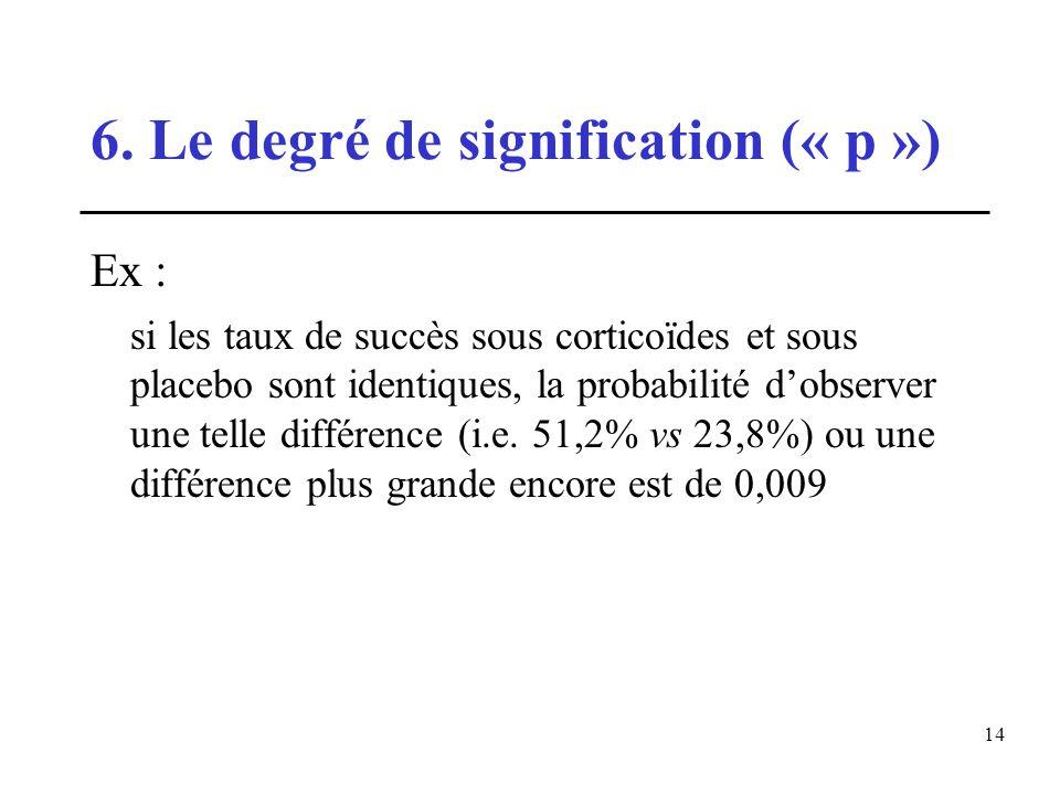 14 6. Le degré de signification (« p ») Ex : si les taux de succès sous corticoïdes et sous placebo sont identiques, la probabilité dobserver une tell