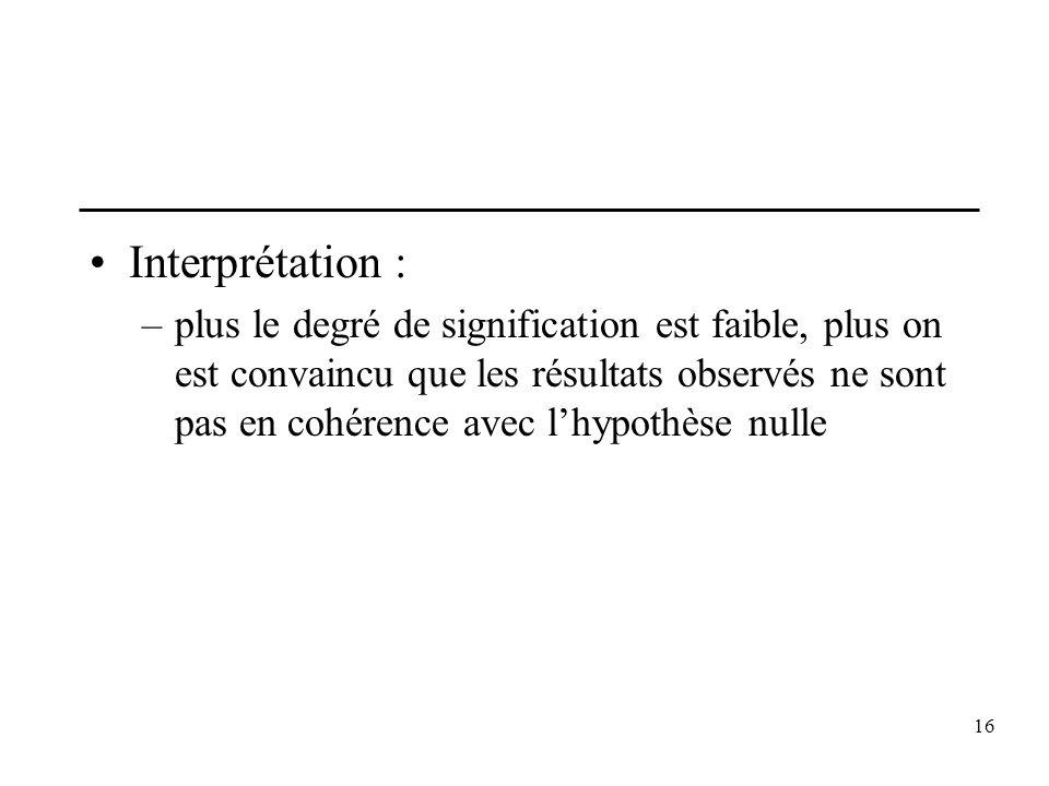 16 Interprétation : –plus le degré de signification est faible, plus on est convaincu que les résultats observés ne sont pas en cohérence avec lhypoth