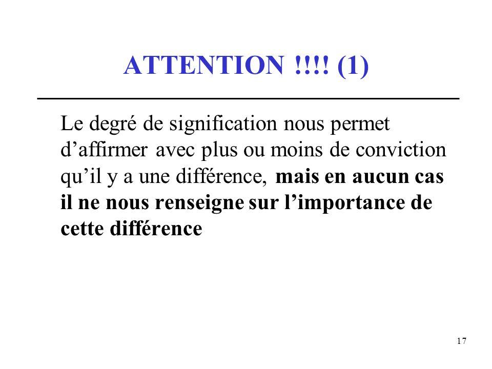 17 ATTENTION !!!! (1) Le degré de signification nous permet daffirmer avec plus ou moins de conviction quil y a une différence, mais en aucun cas il n